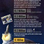ARKYD Surpasses $1 Million Raised on Kickstarter, Stretch Goal Still In Sight