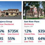 Money360 on Track to Fund $25 Million in Peer to  Peer Real Estate Loans by End of Year