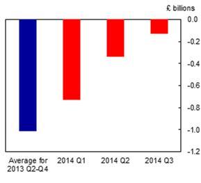 Funding For Lending Scheme Q3 2014