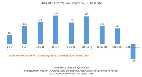 Job Creation 2014 Small Business