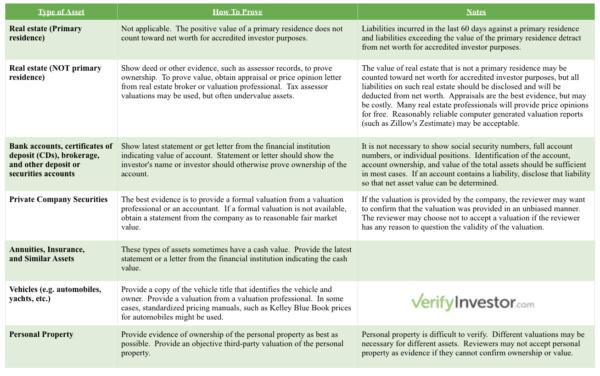Accredited Investor Verification