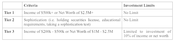 SEC Accredited Investor Tiers