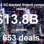 $13.8B for Global Funding for VC-Backed Fintech Firms; Payments, Lending & Blockchain Lead Way