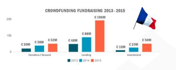 Crowdfunding France through 2015