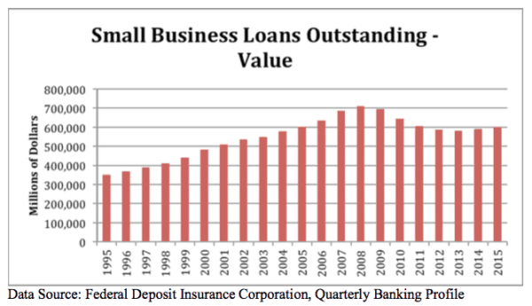 Small Business Loans Value SBE Council