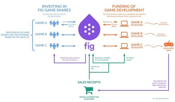 Fig Crowdfunding