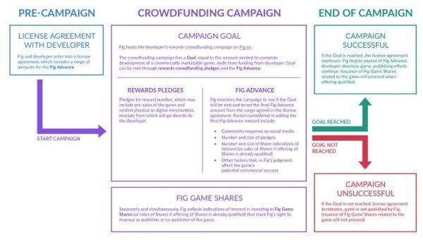 Fig Crowdfunding Model 1