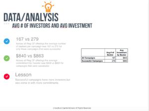 average-number-of-investments-reg-cf-cca-nov-2106