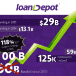 "loanDepot: ""The Momentum is Just Starting"""