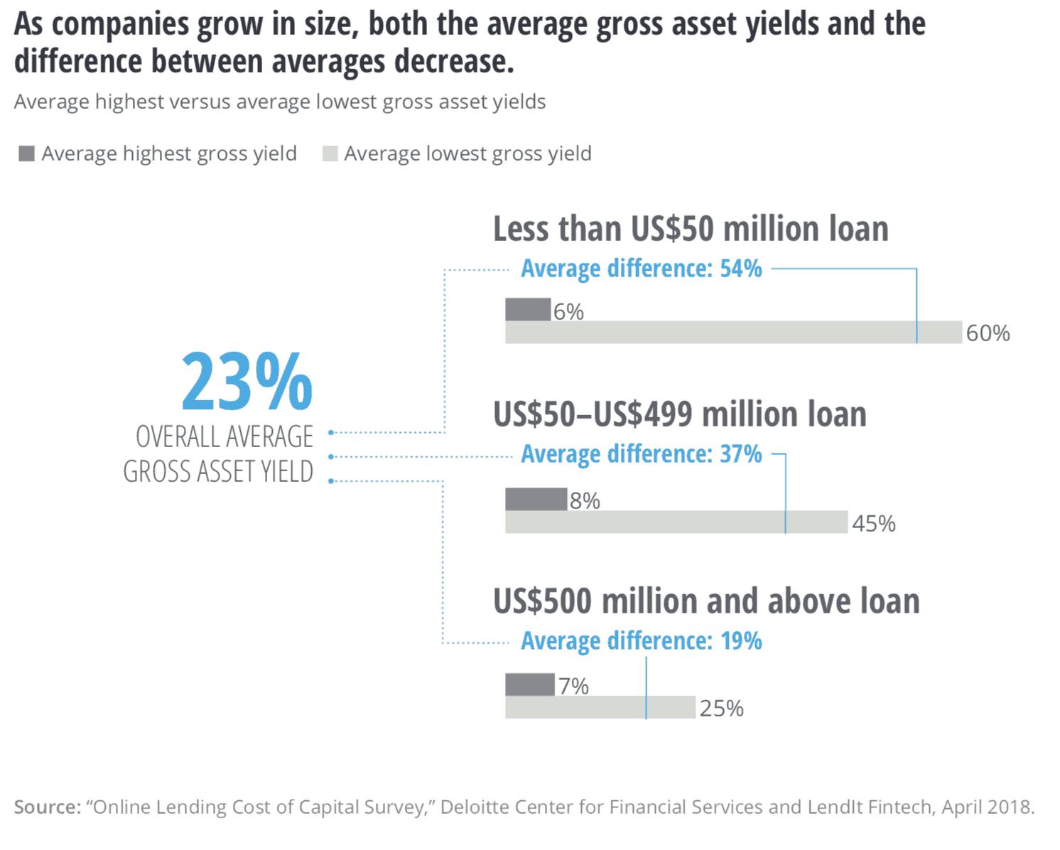 When it Comes to Online Lending, Size Matters: Deloitte Cost of Capital Survey
