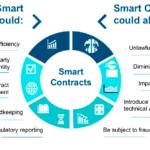 CFTC Publishes Smart Contract Primer