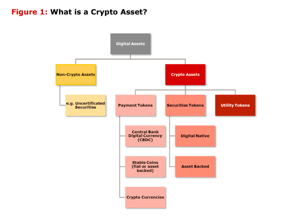 The International Securities Services Association Publishes Paper on Crypto-Assets, Makes Recommendations Regarding Issuance & Trading