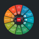 Chennai-based Fintech YAP Secures $4.5 Million in Capital via Series A Round led by BEENEXT